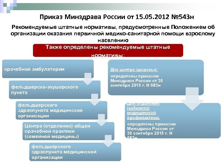 Приказ Минздрава России от 15. 05. 2012 № 543 н Рекомендуемые штатные нормативы, предусмотренные