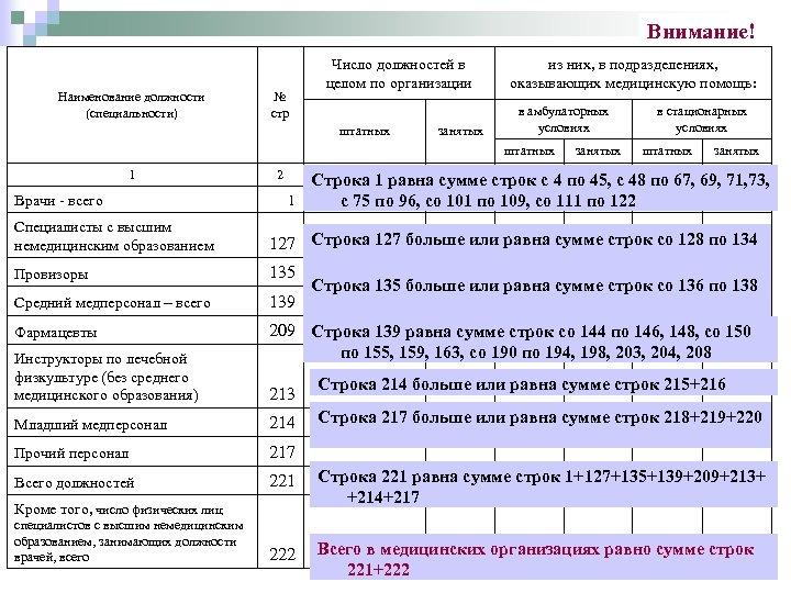 Внимание! Наименование должности (специальности) № стр Число должностей в целом по организации штатных из