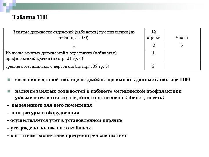 Таблица 1101 Занятые должности отделений (кабинетов) профилактики (из таблицы 1100) № строки Число 1