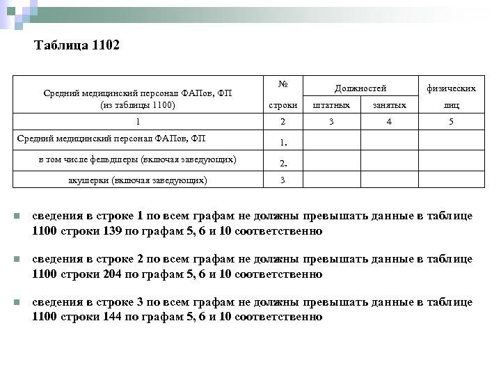 Таблица 1102 № Должностей физических Средний медицинский персонал ФАПов, ФП (из таблицы 1100) строки