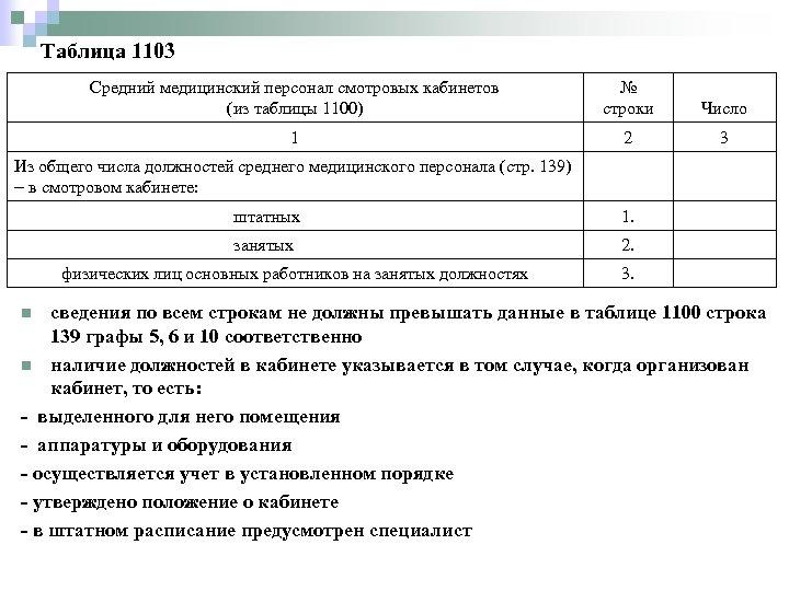 Таблица 1103 Средний медицинский персонал смотровых кабинетов (из таблицы 1100) № строки Число 1