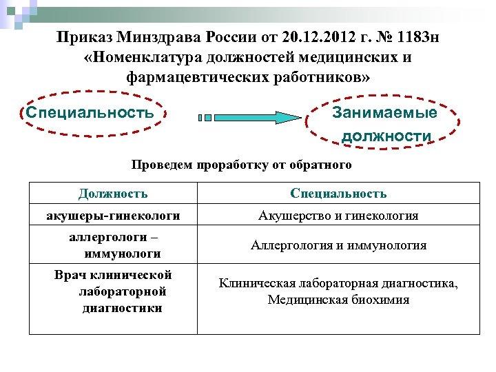 Приказ Минздрава России от 20. 12. 2012 г. № 1183 н «Номенклатура должностей медицинских