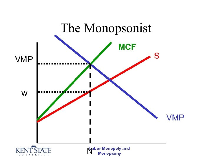 The Monopsonist MCF VMP S w VMP Labor Monopoly N Monopsony and