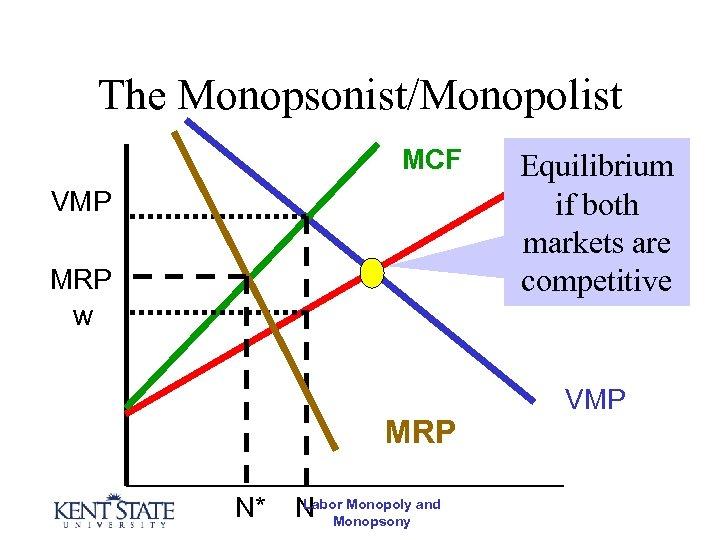 The Monopsonist/Monopolist MCF VMP MRP w MRP N* Labor Monopoly N Monopsony and Equilibrium