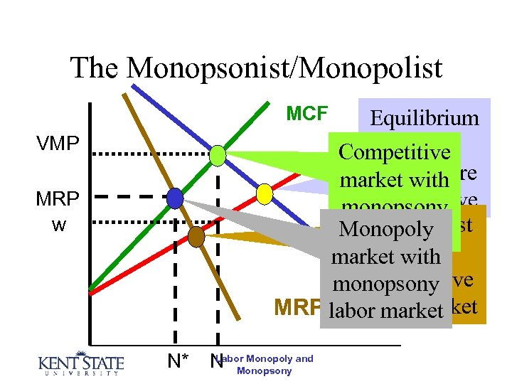 The Monopsonist/Monopolist MCF Equilibrium S if both Competitive markets market withare competitive monopsony Monopolist
