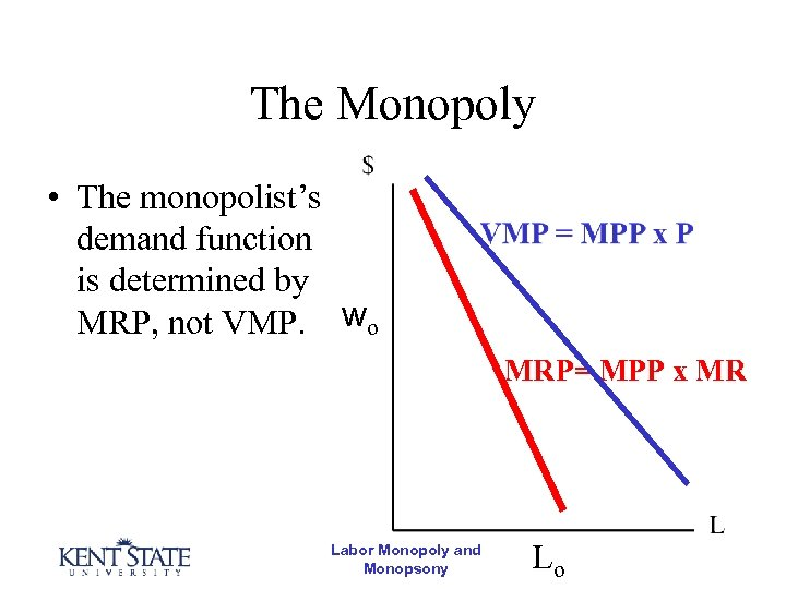 The Monopoly • The monopolist's demand function is determined by MRP, not VMP. wo