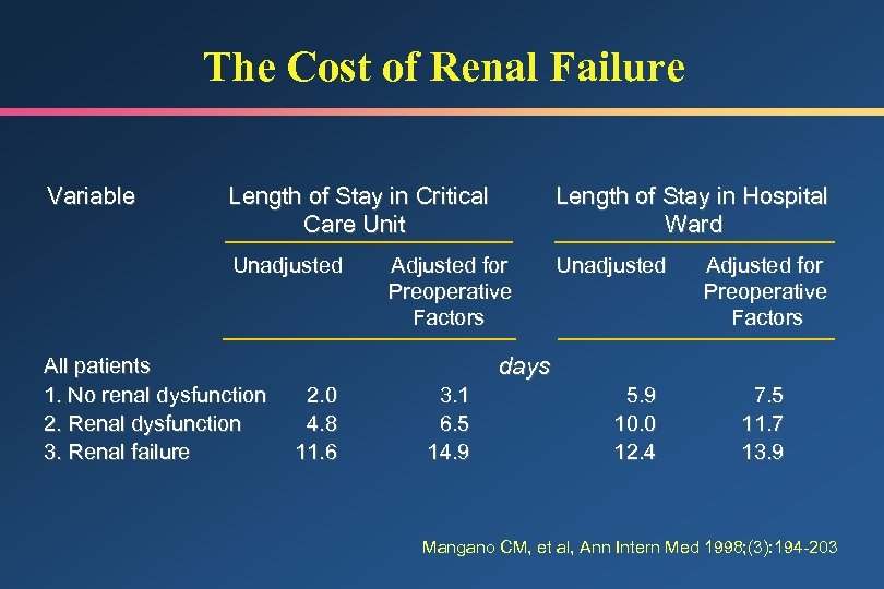 The Cost of Renal Failure Variable Length of Stay in Critical Care Unit Length