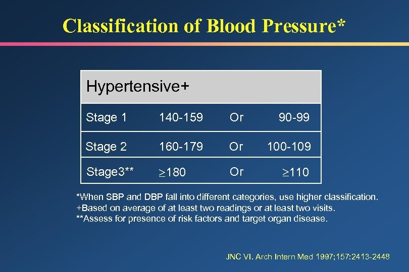 Classification of Blood Pressure* Hypertensive+ Stage 1 140 -159 Or 90 -99 Stage 2