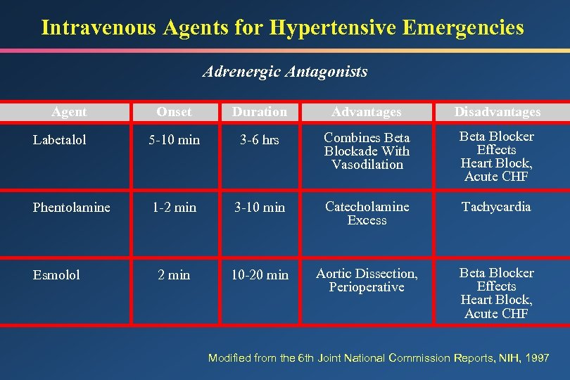 Intravenous Agents for Hypertensive Emergencies Adrenergic Antagonists Onset Duration Advantages Disadvantages Labetalol 5 -10