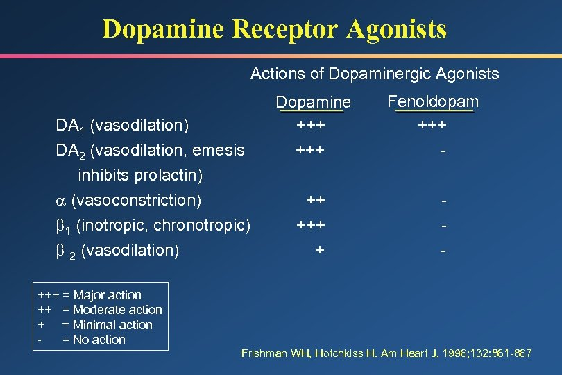Dopamine Receptor Agonists Actions of Dopaminergic Agonists DA 1 (vasodilation) DA 2 (vasodilation, emesis