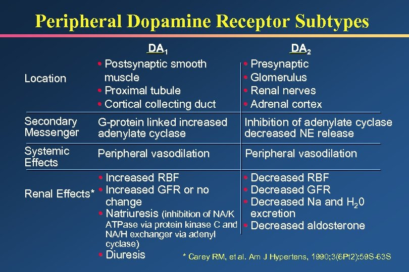 Peripheral Dopamine Receptor Subtypes Location DA 1 • Postsynaptic smooth muscle • Proximal tubule