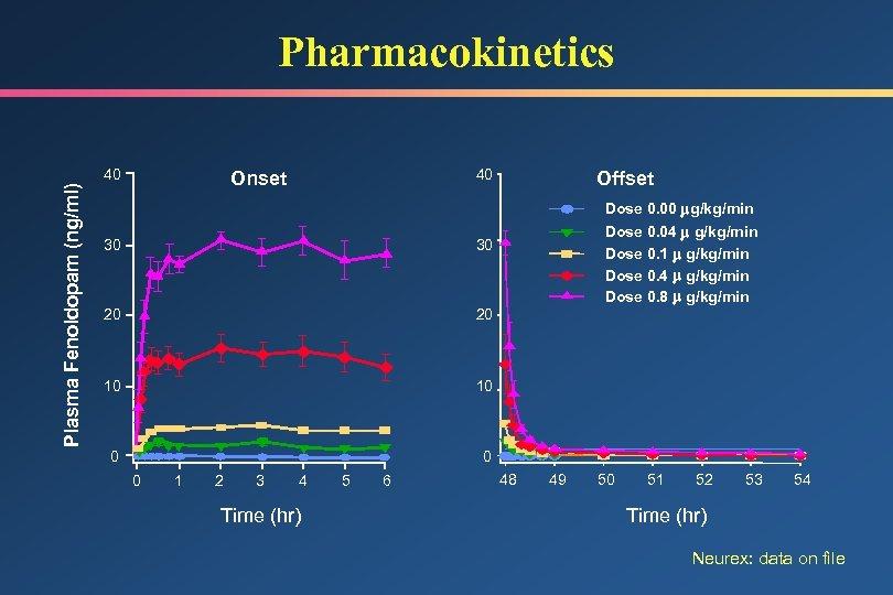 Plasma Fenoldopam (ng/ml) Pharmacokinetics 40 40 Onset 30 20 10 10 0 Dose 0.