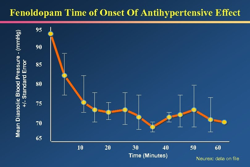 Mean Diastolic Blood Pressure - (mm. Hg) +/- Standard Error Fenoldopam Time of Onset
