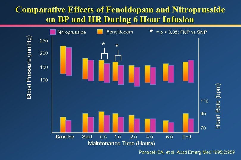 Comparative Effects of Fenoldopam and Nitroprusside on BP and HR During 6 Hour Infusion