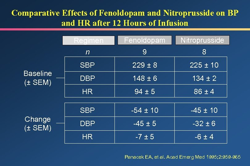 Comparative Effects of Fenoldopam and Nitroprusside on BP and HR after 12 Hours of