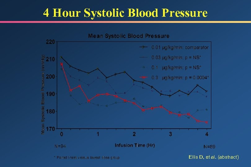 4 Hour Systolic Blood Pressure Ellis D, et al. (abstract)