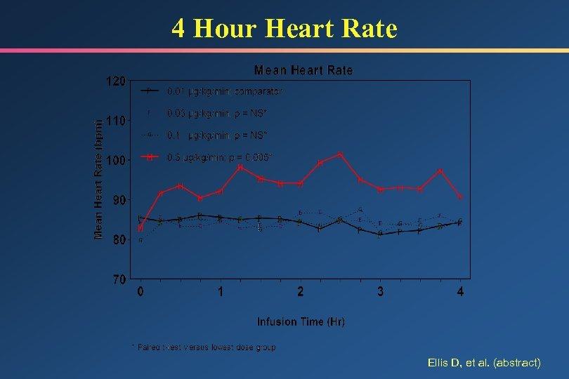 4 Hour Heart Rate Ellis D, et al. (abstract)