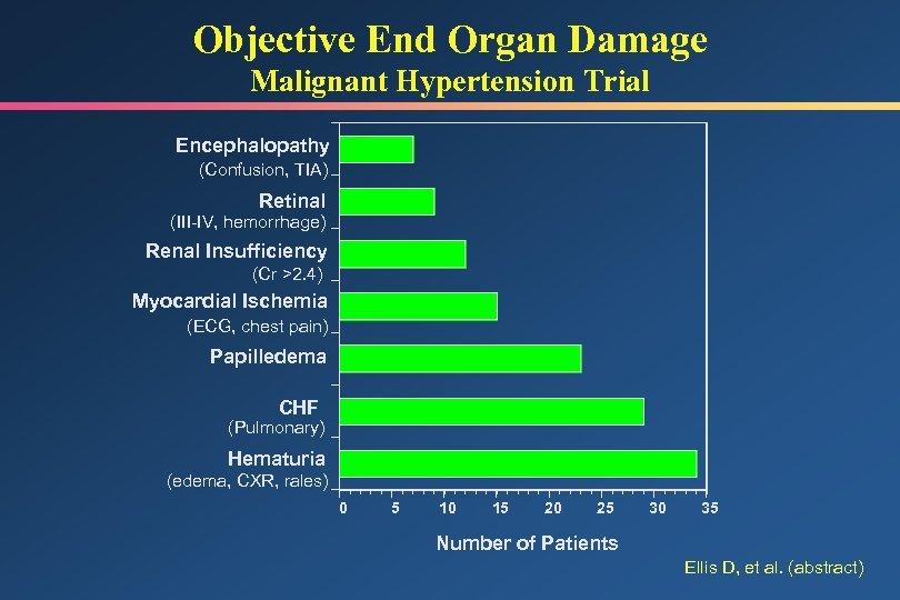 Objective End Organ Damage Malignant Hypertension Trial Encephalopathy (Confusion, TIA) Retinal (III-IV, hemorrhage) Renal
