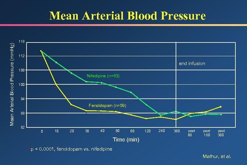 Mean Arterial Blood Pressure (mm. Hg) Mean Arterial Blood Pressure 118 112 end infusion