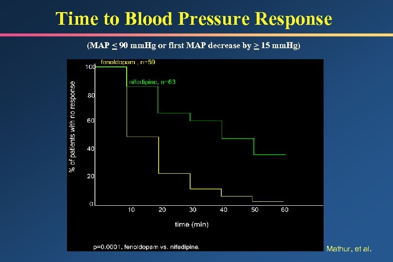 Time to Blood Pressure Response (MAP < 90 mm. Hg or first MAP decrease