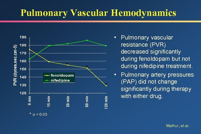 Pulmonary Vascular Hemodynamics • Pulmonary vascular resistance (PVR) decreased significantly during fenoldopam but not