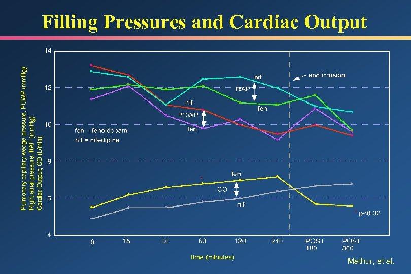 Filling Pressures and Cardiac Output Mathur, et al.