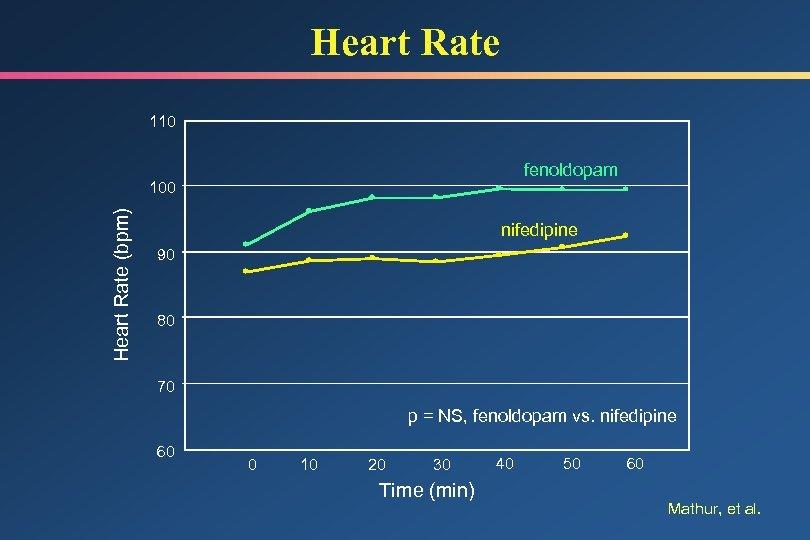 Heart Rate 110 fenoldopam Heart Rate (bpm) 100 nifedipine 90 80 70 p =