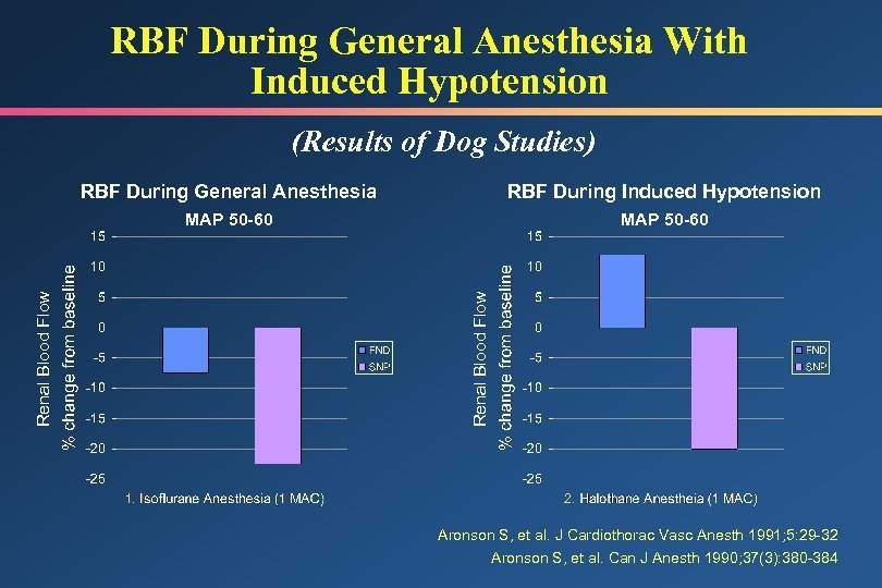RBF During General Anesthesia With Induced Hypotension (Results of Dog Studies) RBF During Induced