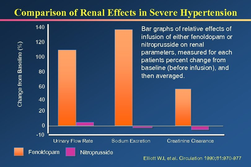 Comparison of Renal Effects in Severe Hypertension Change from Baseline (%) 140 Bar graphs