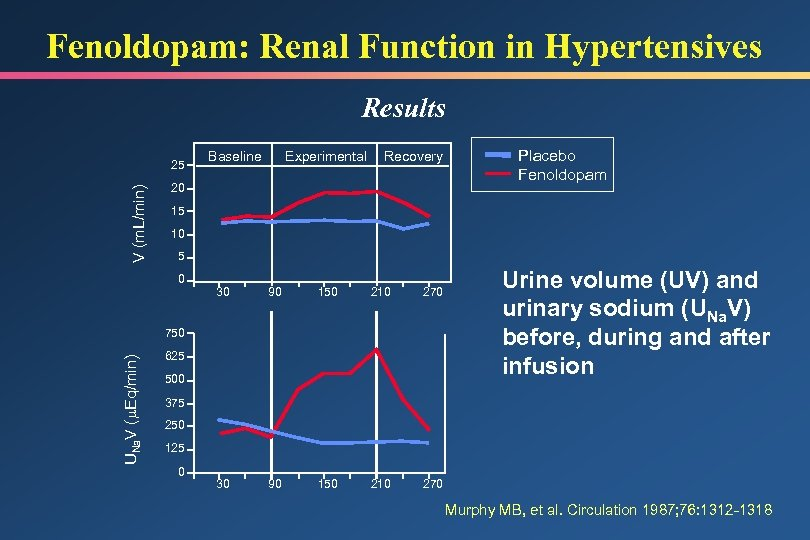 Fenoldopam: Renal Function in Hypertensives Results V (m. L/min) 25 Baseline Experimental Recovery 20