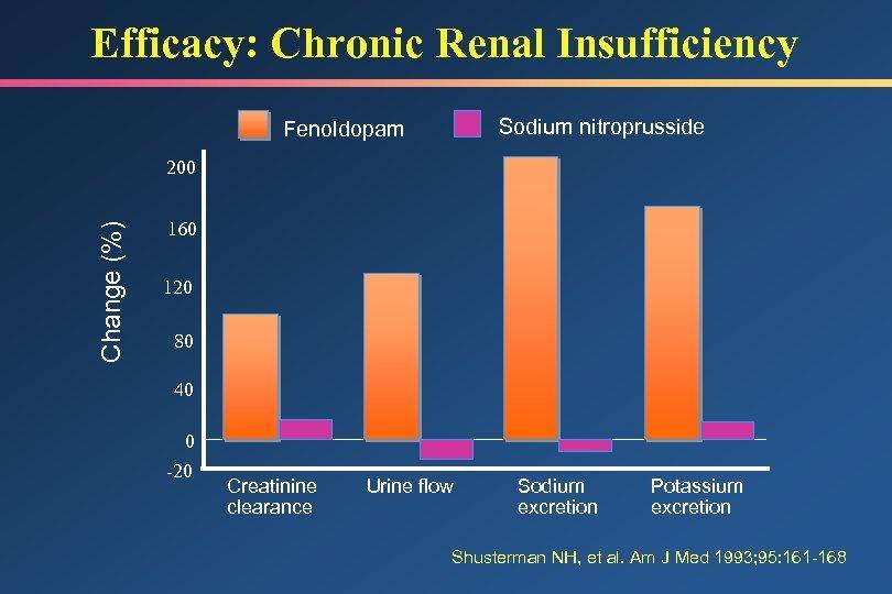 Efficacy: Chronic Renal Insufficiency Sodium nitroprusside Fenoldopam Change (%) 200 160 120 80 40