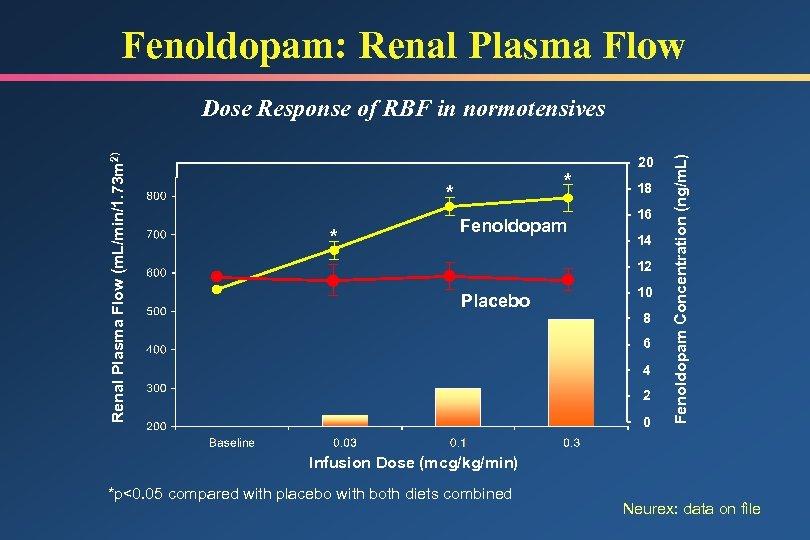 Fenoldopam: Renal Plasma Flow * * * Fenoldopam 20 18 16 14 12 Placebo