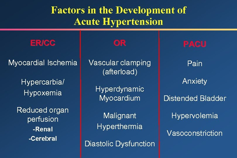 Factors in the Development of Acute Hypertension ER/CC OR PACU Myocardial Ischemia Vascular clamping