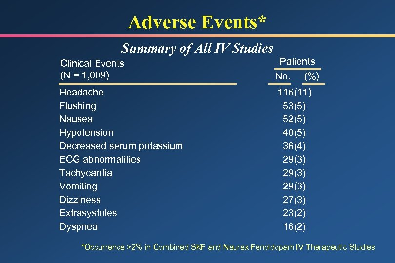 Adverse Events* Summary of All IV Studies Clinical Events (N = 1, 009) Patients