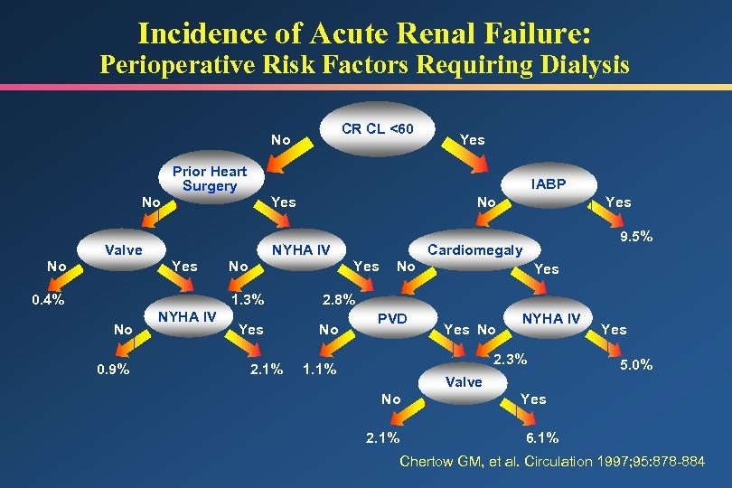 Incidence of Acute Renal Failure: Perioperative Risk Factors Requiring Dialysis CR CL <60 No