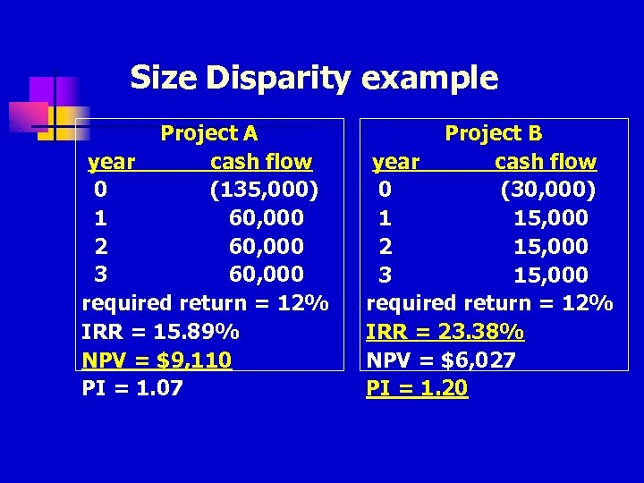 Size Disparity example Project A year cash flow 0 (135, 000) 1 60, 000