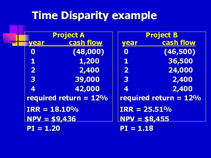 Time Disparity example Project A year cash flow 0 (48, 000) 1 1, 200