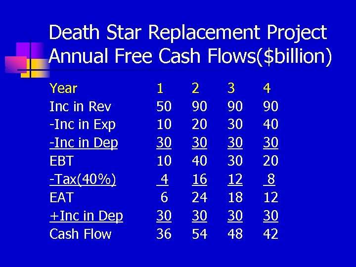 Death Star Replacement Project Annual Free Cash Flows($billion) Year Inc in Rev -Inc in