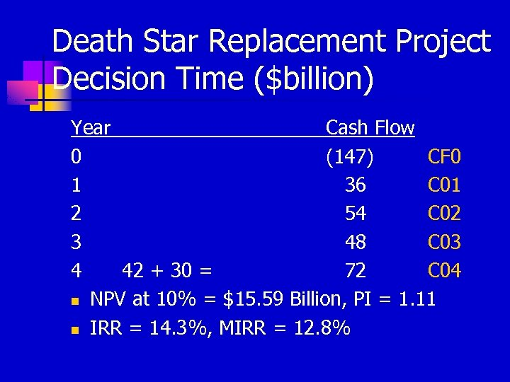 Death Star Replacement Project Decision Time ($billion) Year Cash Flow 0 (147) CF 0