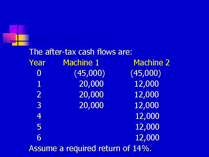 The after-tax cash flows are: Year Machine 1 Machine 2 0 (45, 000) 1