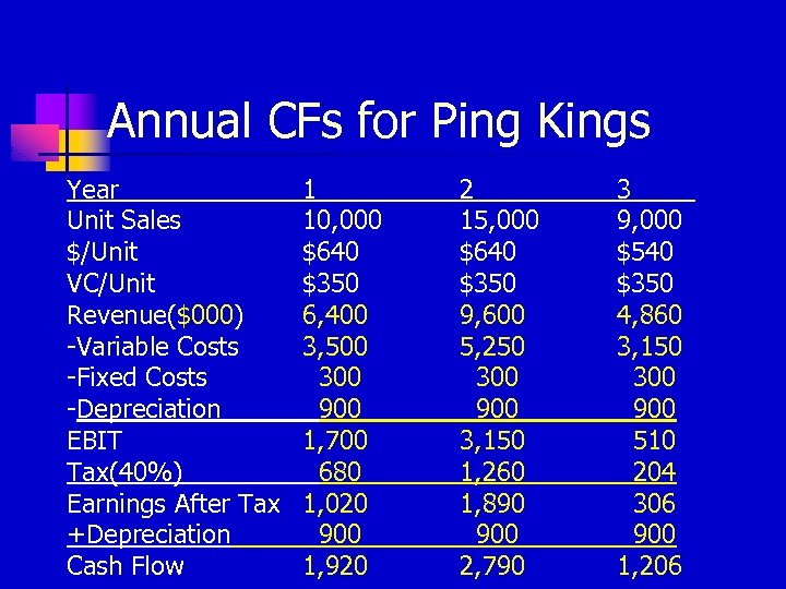 Annual CFs for Ping Kings Year Unit Sales $/Unit VC/Unit Revenue($000) -Variable Costs -Fixed