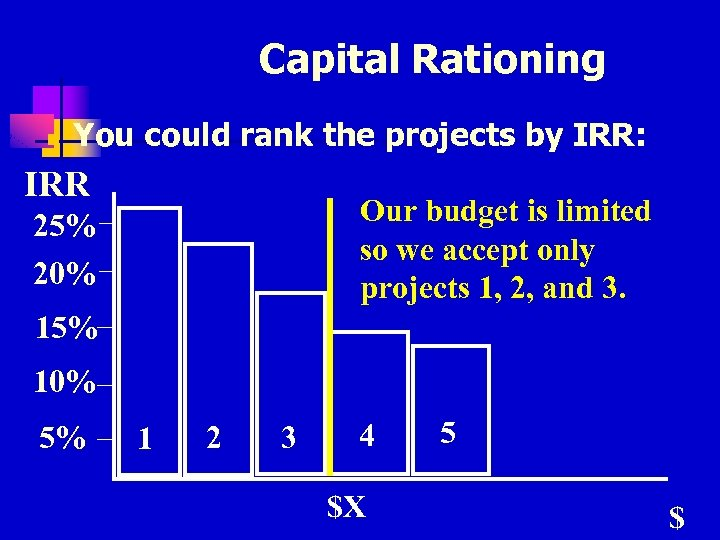 Capital Rationing n You could rank the projects by IRR: IRR Our budget is