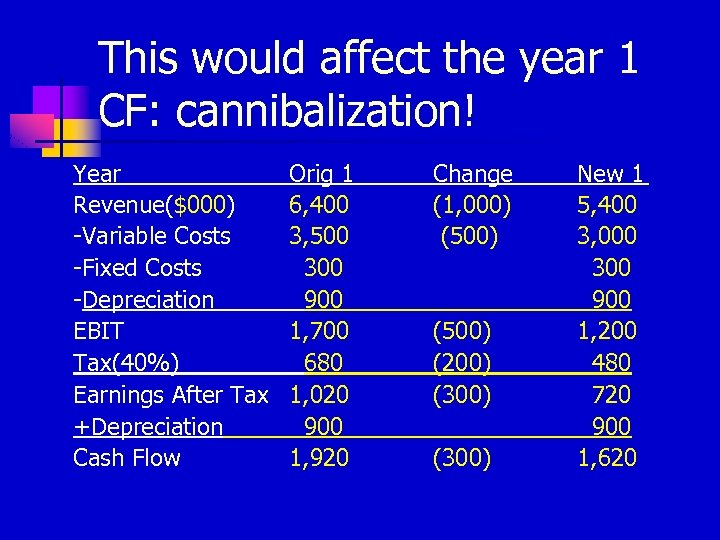 This would affect the year 1 CF: cannibalization! Year Revenue($000) -Variable Costs -Fixed Costs