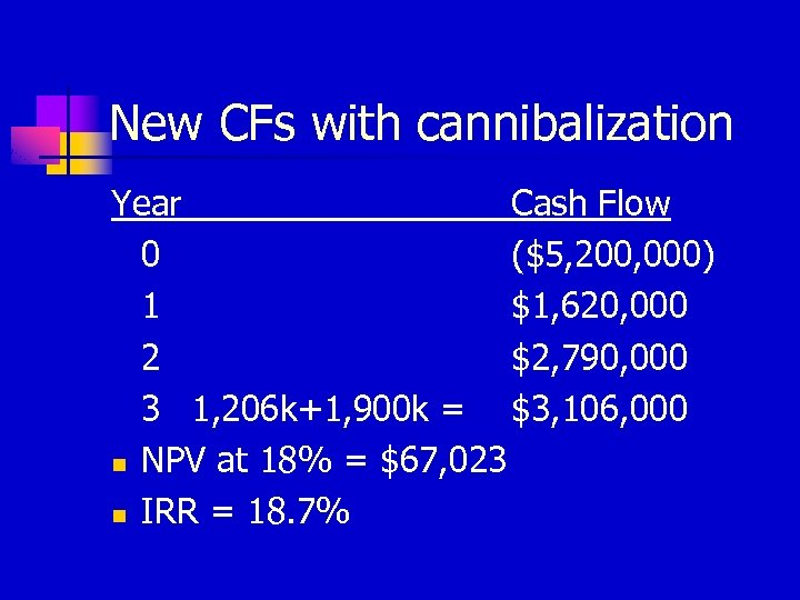New CFs with cannibalization Year Cash Flow 0 ($5, 200, 000) 1 $1, 620,