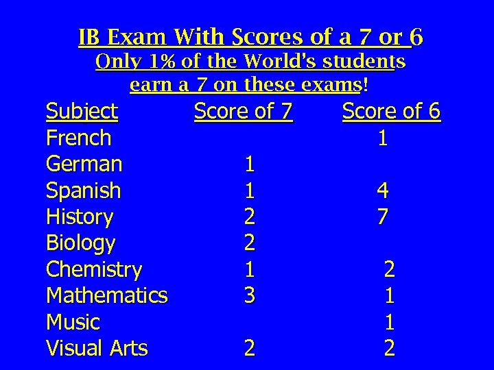 IB Exam With Scores of a 7 or 6 Only 1% of the World's