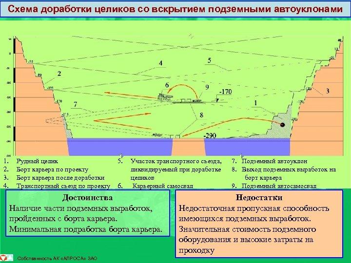 Схема доработки целиков со вскрытием подземными автоуклонами 1. 2. 3. 4. Рудный целик Борт