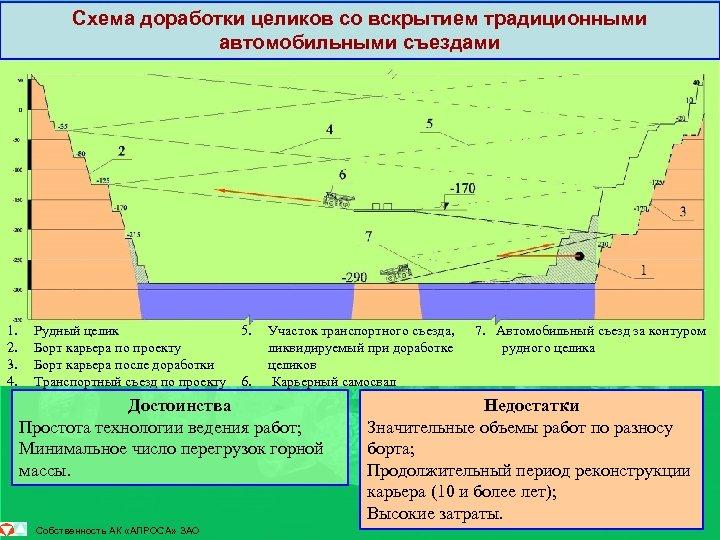 Схема доработки целиков со вскрытием традиционными автомобильными съездами 1. 2. 3. 4. Рудный целик