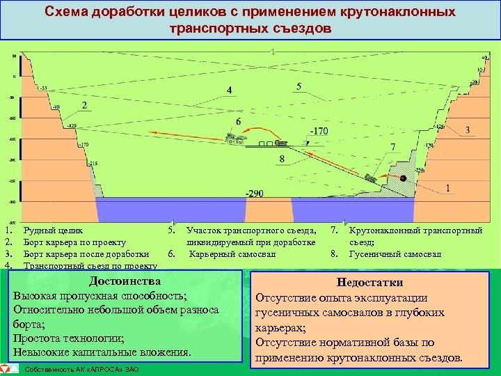 Схема доработки целиков с применением крутонаклонных транспортных съездов 1. 2. 3. 4. Рудный целик