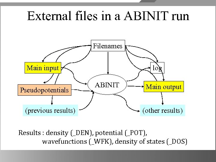 External files in a ABINIT run Filenames Main input Pseudopotentials (previous results) log ABINIT