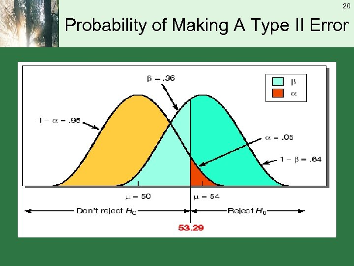 20 Probability of Making A Type II Error